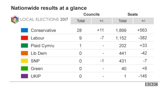 local lection result BBC